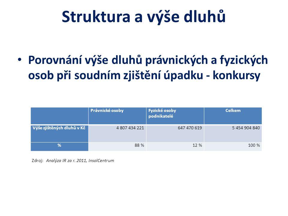 Struktura a výše dluhů Porovnání výše dluhů právnických a fyzických osob při soudním zjištění úpadku - konkursy Zdroj: Analýza IR za r. 2011, InsolCen