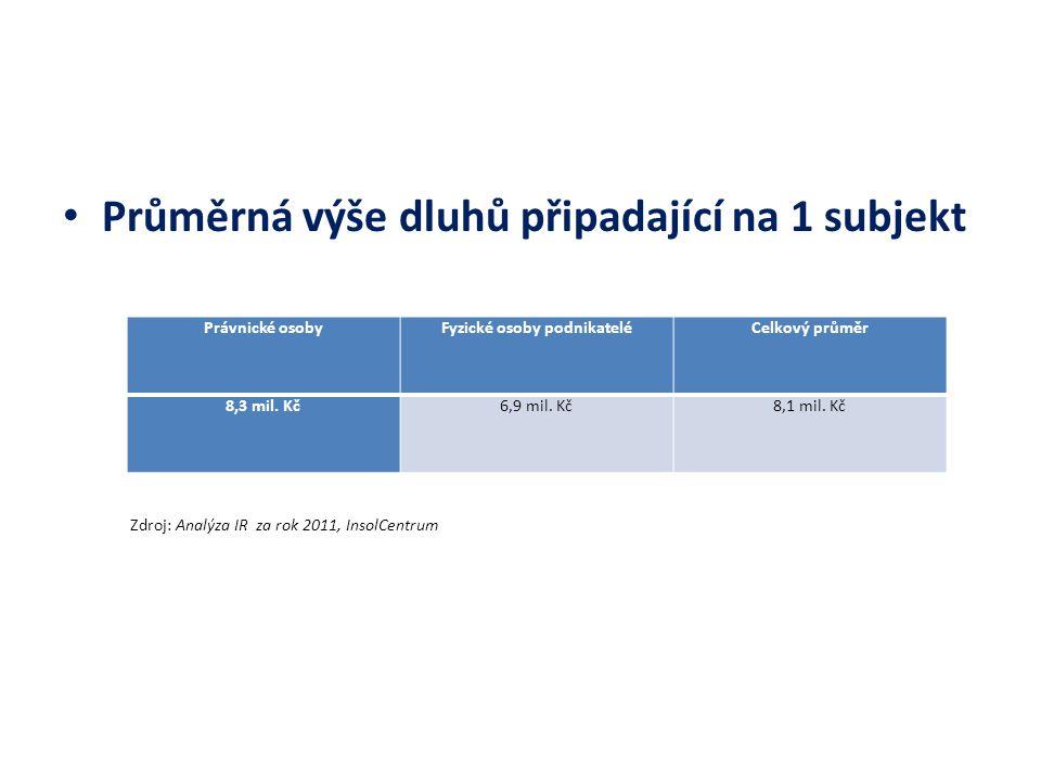 Průměrná výše dluhů připadající na 1 subjekt Zdroj: Analýza IR za rok 2011, InsolCentrum Právnické osobyFyzické osoby podnikateléCelkový průměr 8,3 mi