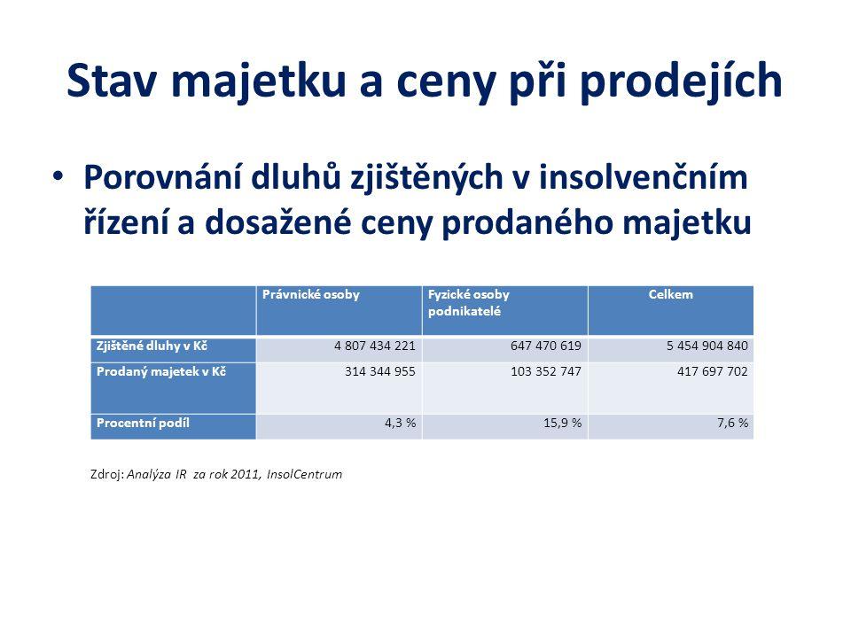 Stav majetku a ceny při prodejích Porovnání dluhů zjištěných v insolvenčním řízení a dosažené ceny prodaného majetku Zdroj: Analýza IR za rok 2011, In