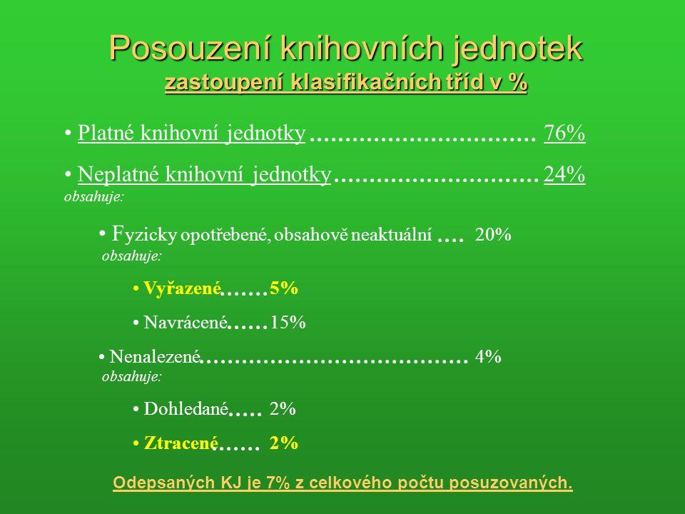 Platné knihovní jednotky76% Neplatné knihovní jednotky24% obsahuje: F yzicky opotřebené, obsahově neaktuální20% obsahuje: Vyřazené5% Navrácené15% Nenalezené4% obsahuje: Dohledané2% Ztracené2% Posouzení knihovních jednotek zastoupení klasifikačních tříd v % Odepsaných KJ je 7% z celkového počtu posuzovaných.