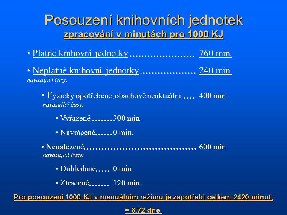 Posouzení knihovních jednotek zpracování v minutách pro 1000 KJ Platné knihovní jednotky760 min.