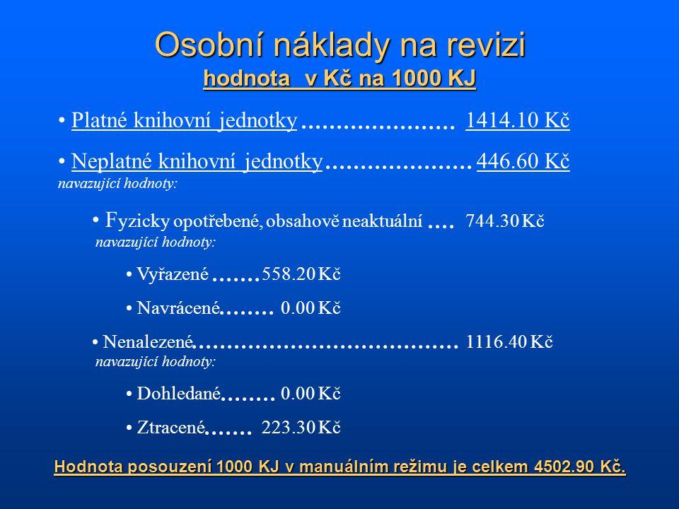 Platné knihovní jednotky1414.10 Kč Neplatné knihovní jednotky 446.60 Kč navazující hodnoty: F yzicky opotřebené, obsahově neaktuální744.30 Kč navazující hodnoty: Vyřazené558.20 Kč Navrácené 0.00 Kč Nenalezené1116.40 Kč navazující hodnoty: Dohledané 0.00 Kč Ztracené223.30 Kč Hodnota posouzení 1000 KJ v manuálním režimu je celkem 4502.90 Kč.