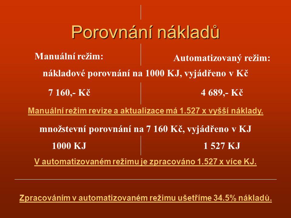 Porovnání nákladů Manuální režim: Automatizovaný režim: nákladové porovnání na 1000 KJ, vyjádřeno v Kč 7 160,- Kč4 689,- Kč množstevní porovnání na 7 160 Kč, vyjádřeno v KJ 1000 KJ1 527 KJ Manuální režim revize a aktualizace má 1.527 x vyšší náklady.