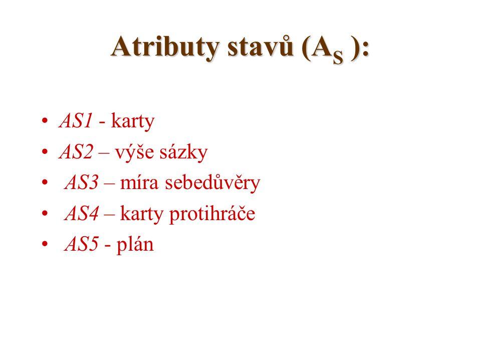Atributy stavů (A S ): AS1 - karty AS2 – výše sázky AS3 – míra sebedůvěry AS4 – karty protihráče AS5 - plán