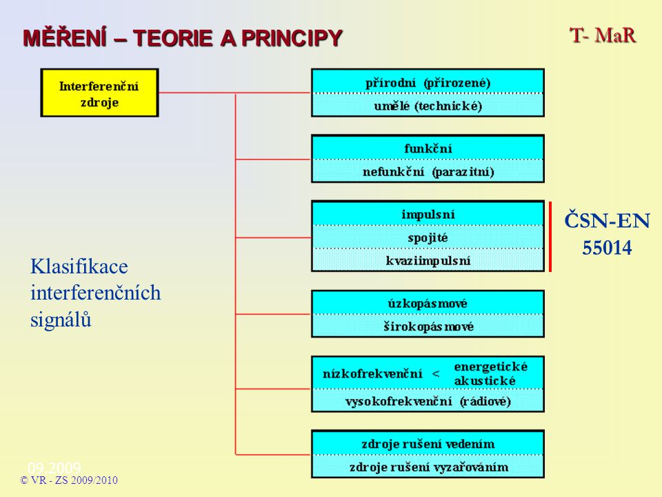 09.2009 T- MaR MĚŘENÍ – TEORIE A PRINCIPY © VR - ZS 2009/2010 Klasifikace interferenčních signálů ČSN-EN 55014
