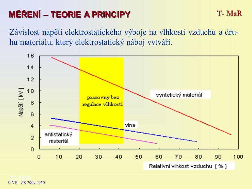 09.2009 Závislost napětí elektrostatického výboje na vlhkosti vzduchu a dru- hu materiálu, který elektrostatický náboj vytváří.