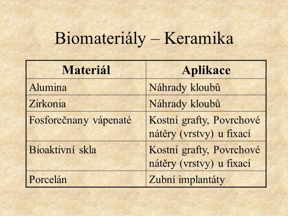 MateriálAplikace AluminaNáhrady kloubů ZirkoniaNáhrady kloubů Fosforečnany vápenatéKostní grafty, Povrchové nátěry (vrstvy) u fixací Bioaktivní sklaKo