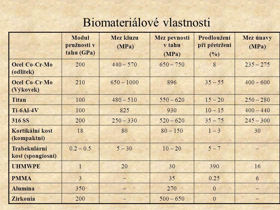 Biomateriálové vlastnosti Modul pružnosti v tahu (GPa) Mez kluzu (MPa) Mez pevnosti v tahu (MPa) Prodloužení při přetržení (%) Mez únavy (MPa) Ocel Co