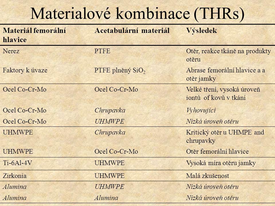 Materialové kombinace (THRs) Materiál femorální hlavice Acetabulární materiálVýsledek NerezPTFEOtěr, reakce tkáně na produkty otěru Faktory k úvazePTF