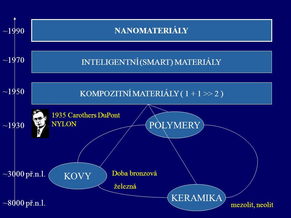 KOMPOZITNÍ MATERIÁLY ( 1 + 1 >> 2 ) NANOMATERIÁLY INTELIGENTNÍ (SMART) MATERIÁLY KOVY KERAMIKA POLYMERY ~1990 ~1970 ~1950 ~1930 ~3000 př.n.l. ~8000 př