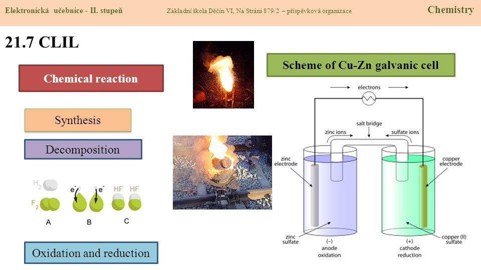21.7 CLIL Elektronická učebnice - II.