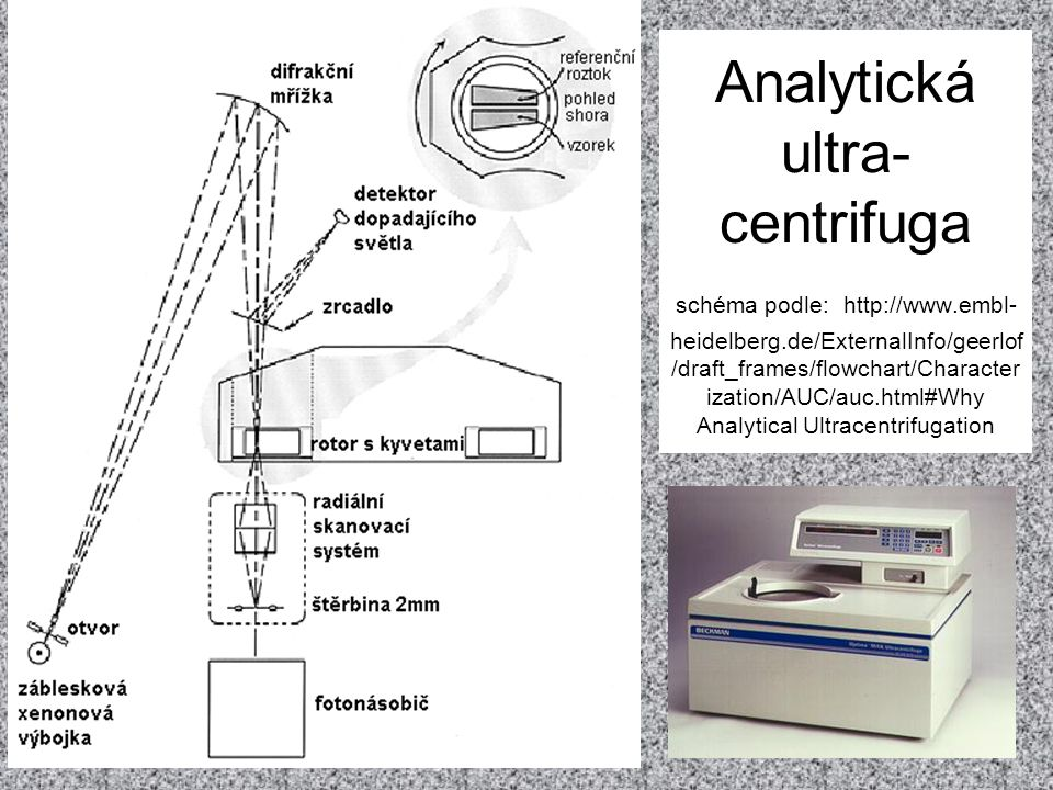 Analytická ultra- centrifuga schéma podle: http://www.embl- heidelberg.de/ExternalInfo/geerlof /draft_frames/flowchart/Character ization/AUC/auc.html#