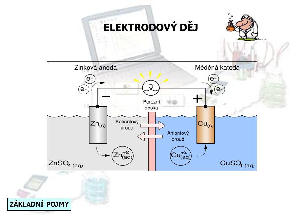 ELEKTRODOVÝ DĚJ Ponoříme-li měděný plíšek do roztoku síranu měďnatého (Cu(s)|Cu +2 (aq)), na jeho povrchu začne probíhat elektrodový děj podle rovnice