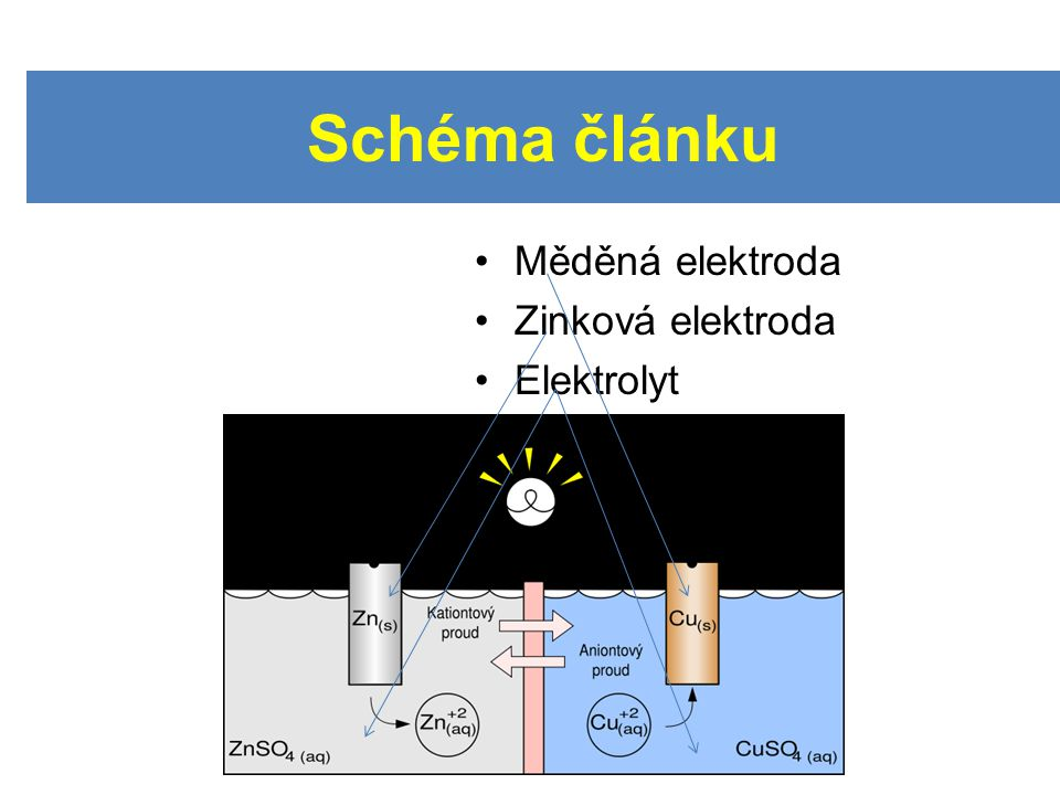 Měděná elektroda Zinková elektroda Elektrolyt Schéma článku