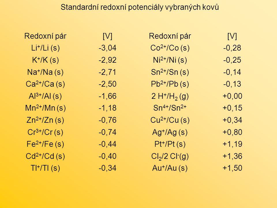 Redoxní pár[V]Redoxní pár[V] Li + /Li (s)-3,04Co 2+ /Co (s)-0,28 K + /K (s)-2,92Ni 2+ /Ni (s)-0,25 Na + /Na (s)-2,71Sn 2+ /Sn (s)-0,14 Ca 2+ /Ca (s)-2,50Pb 2+ /Pb (s)-0,13 Al 3+ /Al (s)-1,662 H + /H 2 (g)+0,00 Mn 2+ /Mn (s)-1,18Sn 4+ /Sn 2+ +0,15 Zn 2+ /Zn (s)-0,76Cu 2+ /Cu (s)+0,34 Cr 3+ /Cr (s)-0,74Ag + /Ag (s)+0,80 Fe 2+ /Fe (s)-0,44Pt + /Pt (s)+1,19 Cd 2+ /Cd (s)-0,40Cl 2 /2 Cl - (g)+1,36 Tl + /Tl (s)-0,34Au + /Au (s)+1,50 Standardní redoxní potenciály vybraných kovů