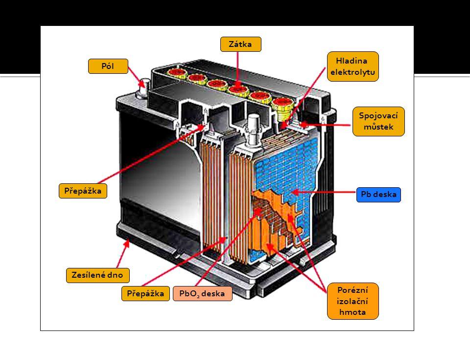 Zátka Hladina elektrolytu Spojovací můstek Pb deska Porézní izolační hmota PbO 2 deskaPřepážka Zesílené dno Přepážka Pól