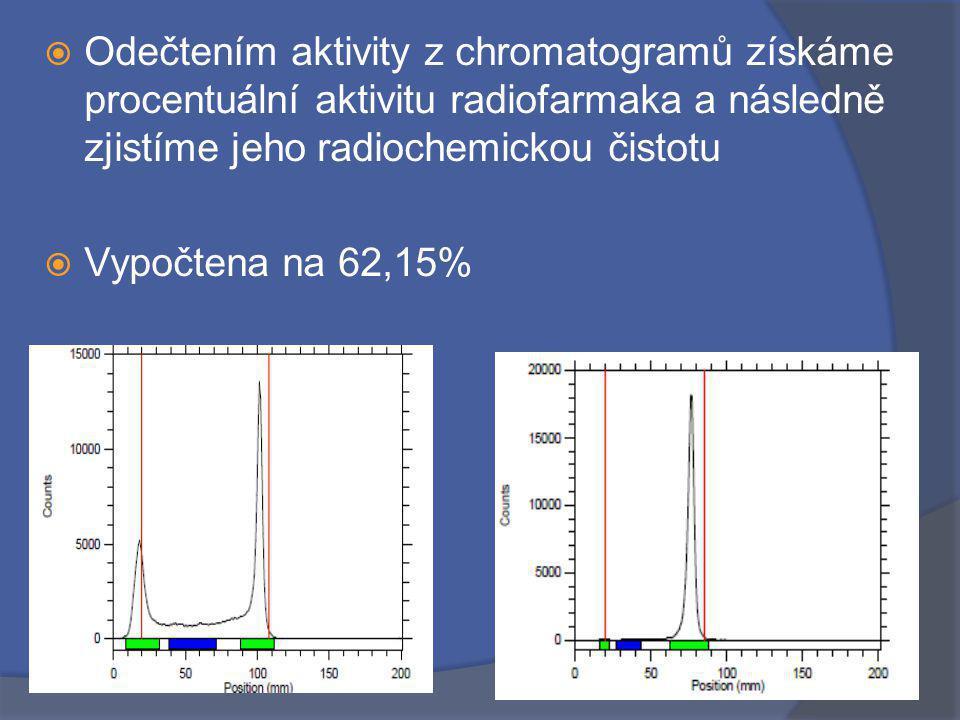  Odečtením aktivity z chromatogramů získáme procentuální aktivitu radiofarmaka a následně zjistíme jeho radiochemickou čistotu  Vypočtena na 62,15%