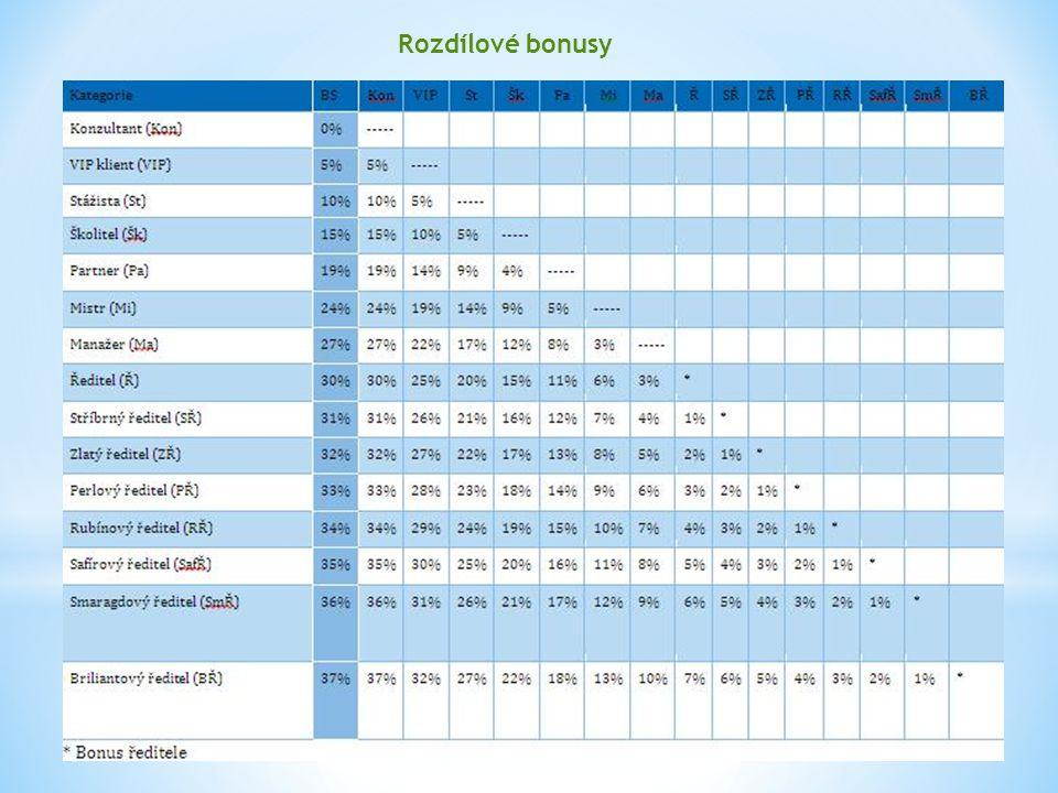 Rozdílové bonusy