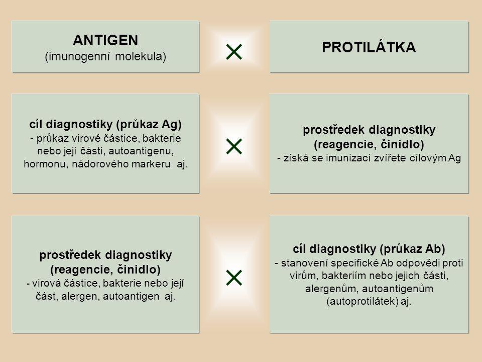 cíl diagnostiky (průkaz Ab) - stanovení specifické Ab odpovědi proti virům, bakteriím nebo jejich části, alergenům, autoantigenům (autoprotilátek) aj.