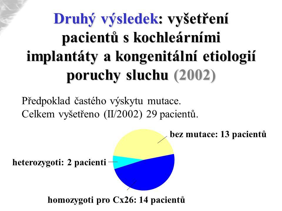 Druhý výsledek: vyšetření pacientů s kochleárními implantáty a kongenitální etiologií poruchy sluchu (2002) Předpoklad častého výskytu mutace. Celkem