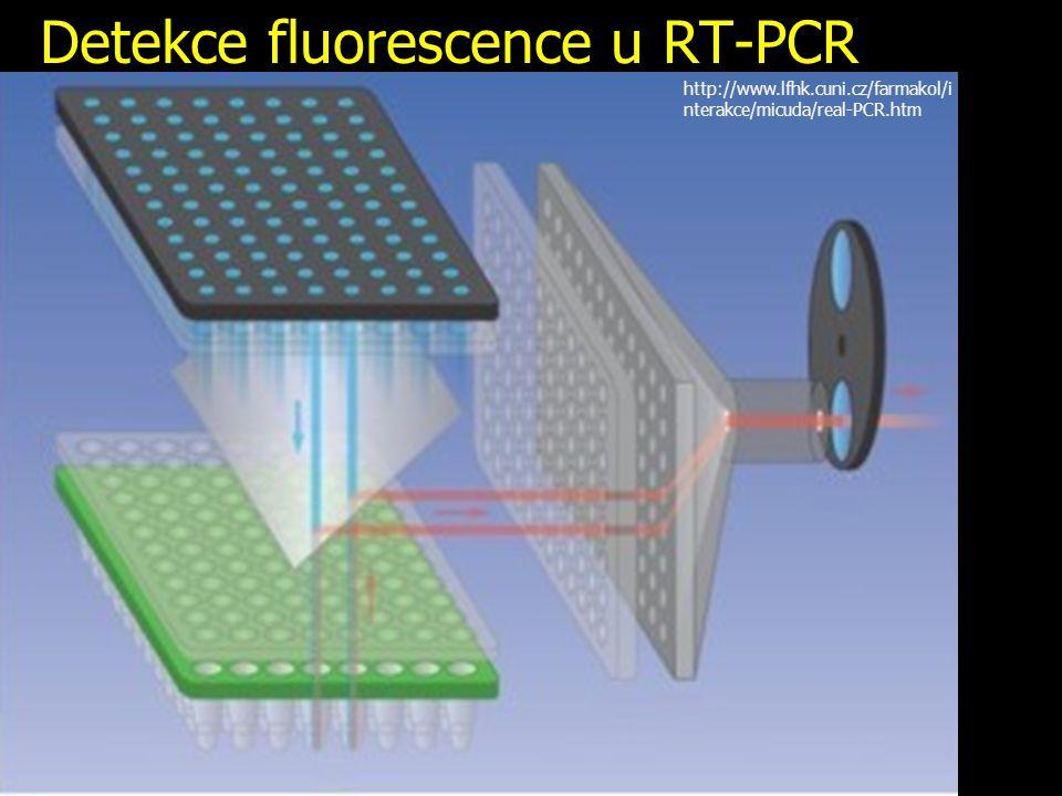 Detekce fluorescence u RT-PCR http://www.lfhk.cuni.cz/farmakol/i nterakce/micuda/real-PCR.htm