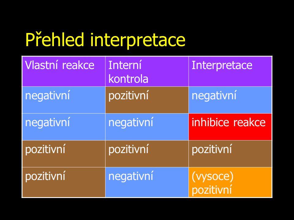 Přehled interpretace Vlastní reakceInterní kontrola Interpretace negativnípozitivnínegativní inhibice reakce pozitivní negativní(vysoce) pozitivní
