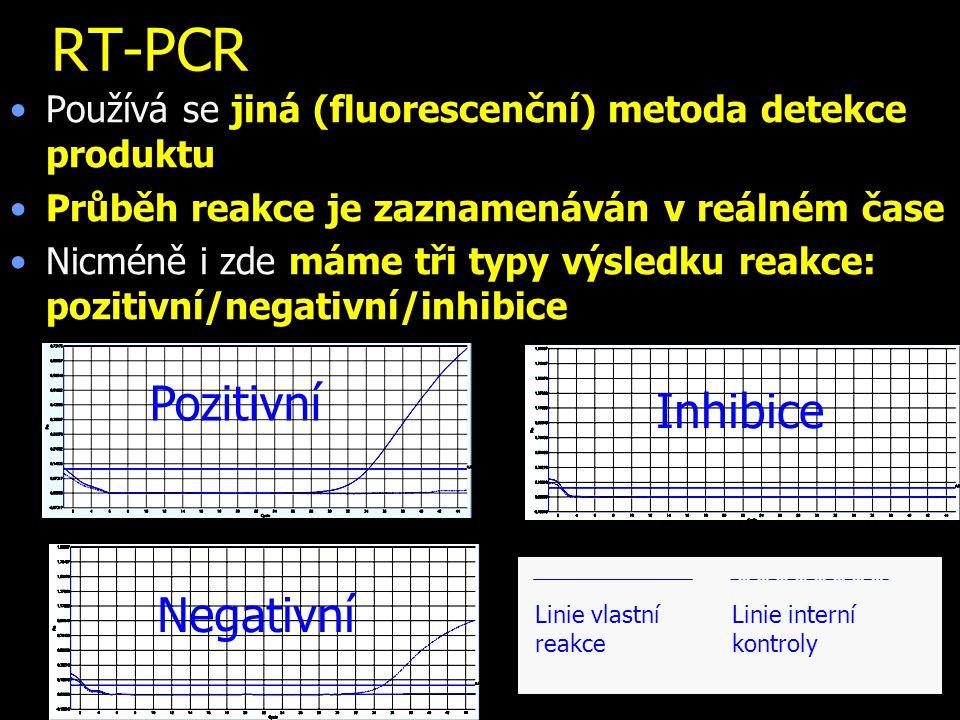 RT-PCR Používá se jiná (fluorescenční) metoda detekce produktu Průběh reakce je zaznamenáván v reálném čase Nicméně i zde máme tři typy výsledku reakce: pozitivní/negativní/inhibice Linie vlastní reakce Linie interní kontroly Pozitivní Negativní Inhibice