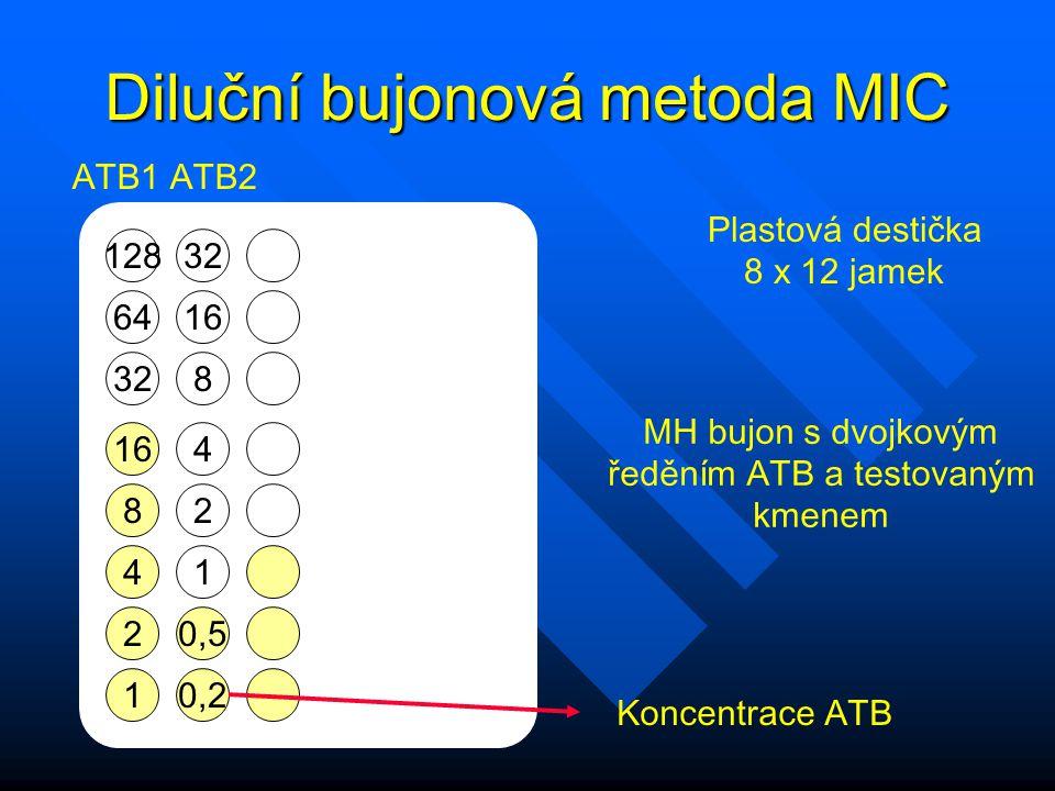 Diluční bujonová metoda MIC 128 64 32 16 8 4 2 1 32 16 8 4 2 1 0,5 0,2 ATB1 ATB2 Plastová destička 8 x 12 jamek MH bujon s dvojkovým ředěním ATB a tes