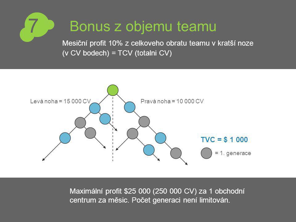Bonus z objemu teamu Pravá noha = 10 000 CVLevá noha = 15 000 CV = 1.