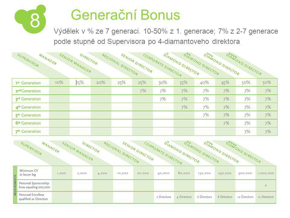Generační Bonus Výdělek v % ze 7 generaci. 10-50% z 1.