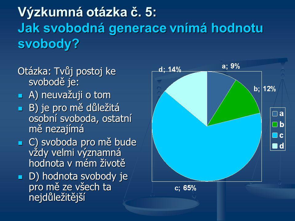 Výzkumná otázka č. 5: Jak svobodná generace vnímá hodnotu svobody? Otázka: Tvůj postoj ke svobodě je: A) neuvažuji o tom A) neuvažuji o tom B) je pro