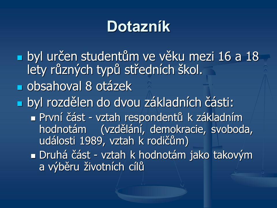 Dotazník byl určen studentům ve věku mezi 16 a 18 lety různých typů středních škol.
