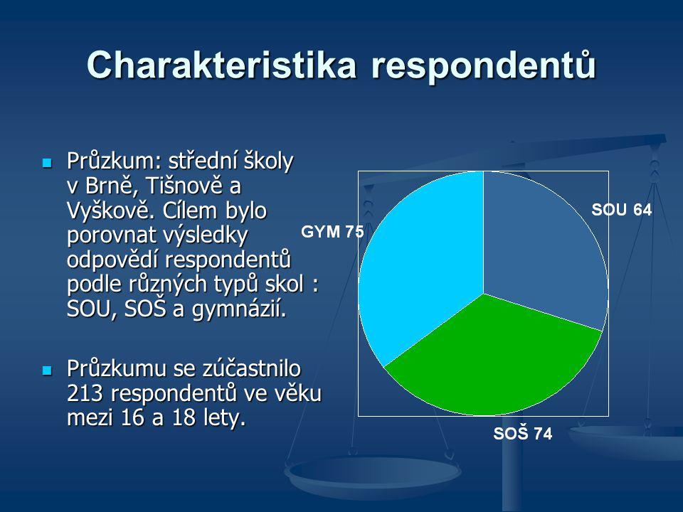 Charakteristika respondentů Průzkum: střední školy v Brně, Tišnově a Vyškově. Cílem bylo porovnat výsledky odpovědí respondentů podle různých typů sko