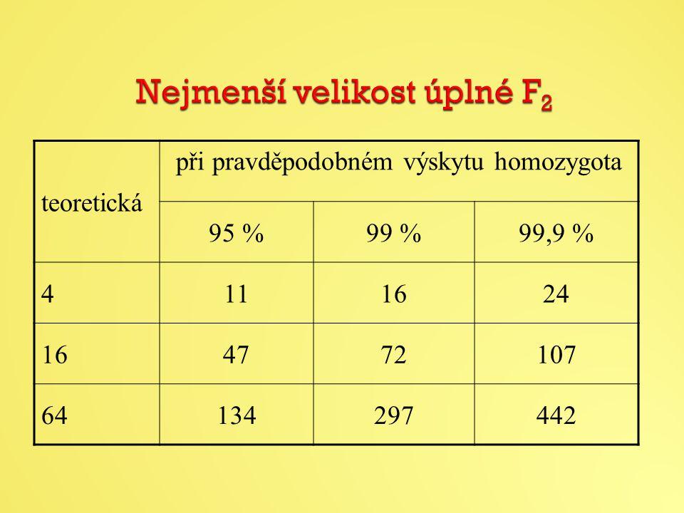 teoretická při pravděpodobném výskytu homozygota 95 %99 %99,9 % 4111624 164772107 64134297442