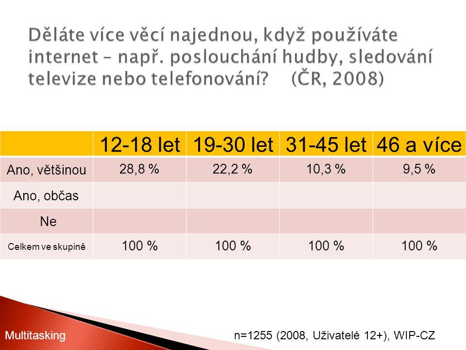 12-18 let19-30 let31-45 let46 a více Ano, většinou28,8 %22,2 %10,3 %9,5 % Ano, občas Ne Celkem ve skupině 100 % n=1255 (2008, Uživatelé 12+), WIP-CZMu