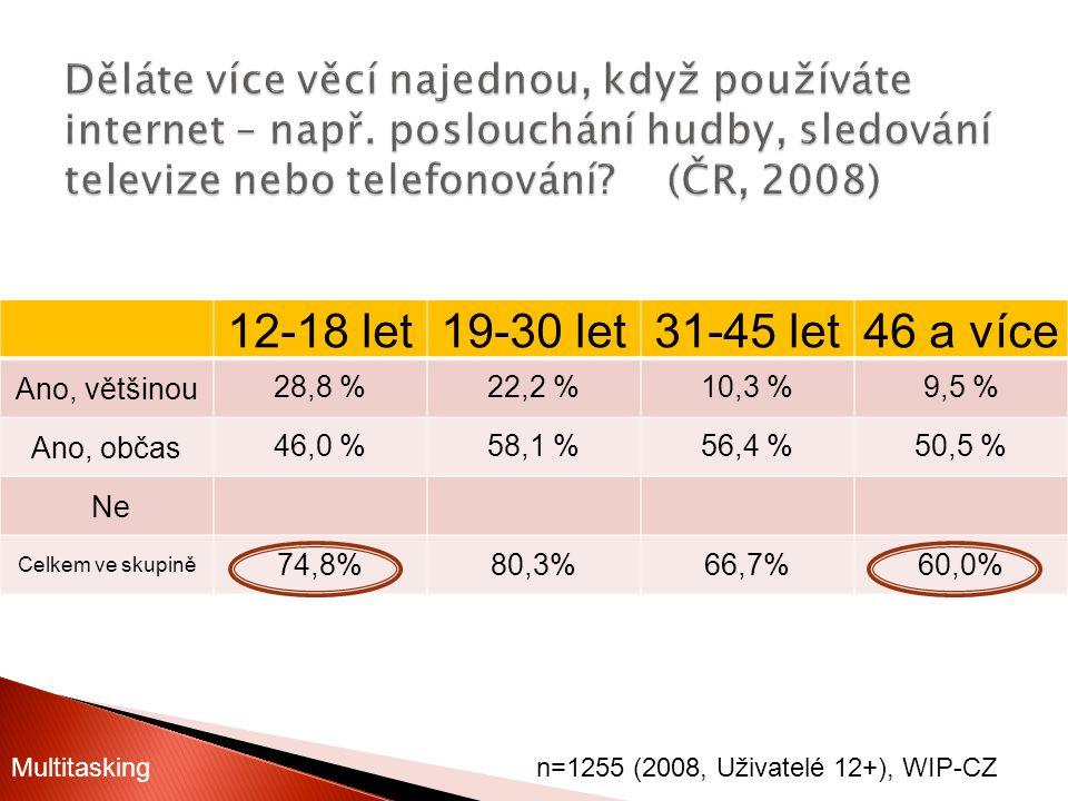 12-18 let19-30 let31-45 let46 a více Ano, většinou28,8 %22,2 %10,3 %9,5 % Ano, občas46,0 %58,1 %56,4 %50,5 % Ne Celkem ve skupině 74,8%80,3%66,7%60,0%