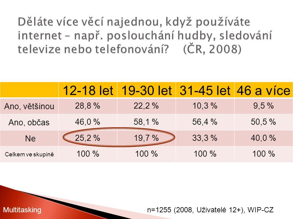 12-18 let19-30 let31-45 let46 a více Ano, většinou28,8 %22,2 %10,3 %9,5 % Ano, občas46,0 %58,1 %56,4 %50,5 % Ne25,2 %19,7 %33,3 %40,0 % Celkem ve skup