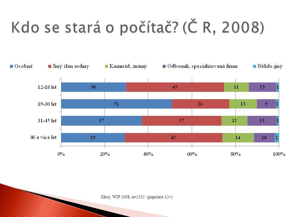 Zdroj: WIP 2008, n=1332 (populace 12+)