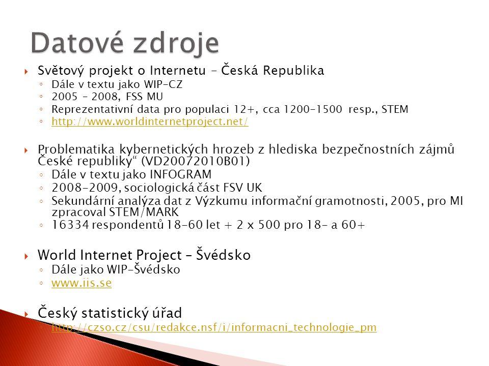  Světový projekt o Internetu – Česká Republika ◦ Dále v textu jako WIP-CZ ◦ 2005 – 2008, FSS MU ◦ Reprezentativní data pro populaci 12+, cca 1200-150