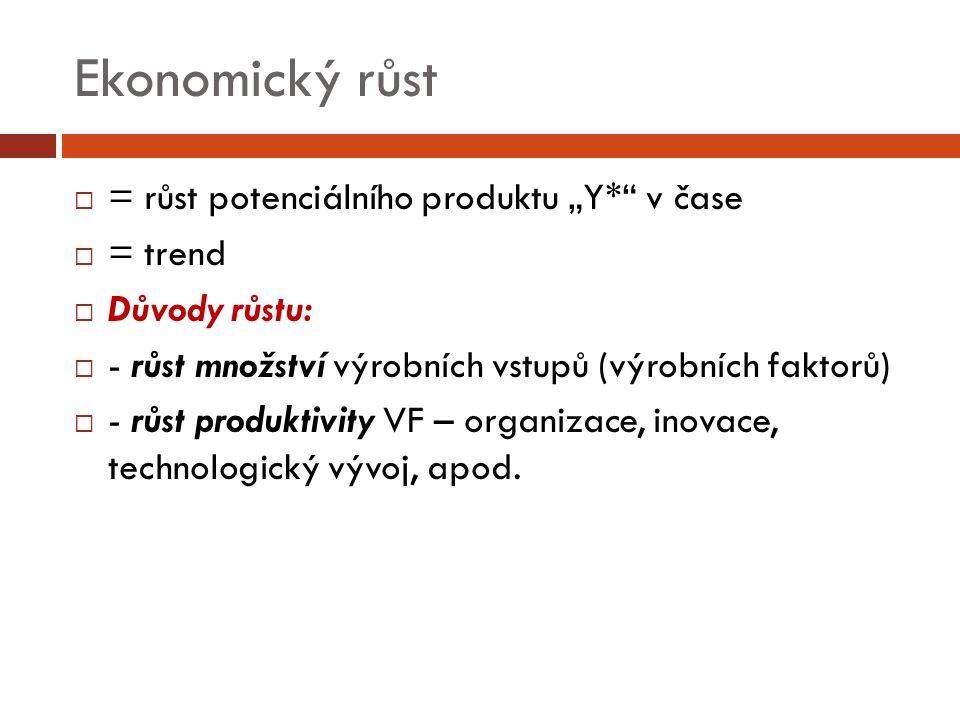 """Ekonomický růst  = růst potenciálního produktu """"Y*"""" v čase  = trend  Důvody růstu:  - růst množství výrobních vstupů (výrobních faktorů)  - růst"""