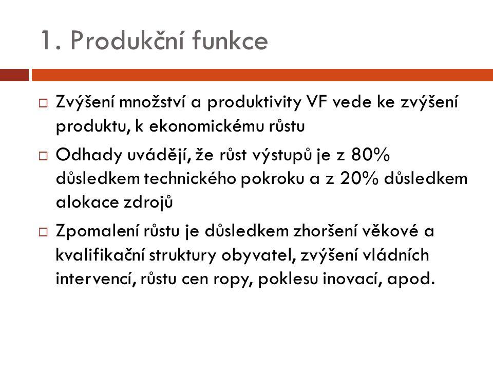  Zvýšení množství a produktivity VF vede ke zvýšení produktu, k ekonomickému růstu  Odhady uvádějí, že růst výstupů je z 80% důsledkem technického p
