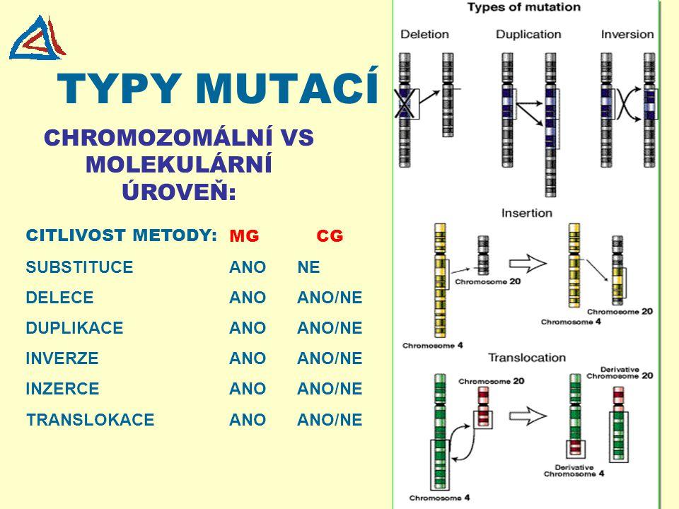 TYPY MUTACÍ CHROMOZOMÁLNÍ VS MOLEKULÁRNÍ ÚROVEŇ: CITLIVOST METODY: SUBSTITUCEANONE DELECEANOANO/NE DUPLIKACEANOANO/NE INVERZEANOANO/NE INZERCEANOANO/N