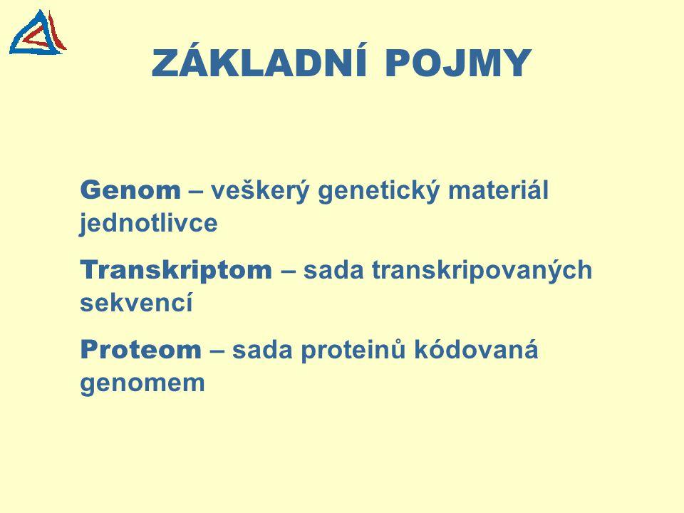 ZÁKLADNÍ POJMY Genom – veškerý genetický materiál jednotlivce Transkriptom – sada transkripovaných sekvencí Proteom – sada proteinů kódovaná genomem