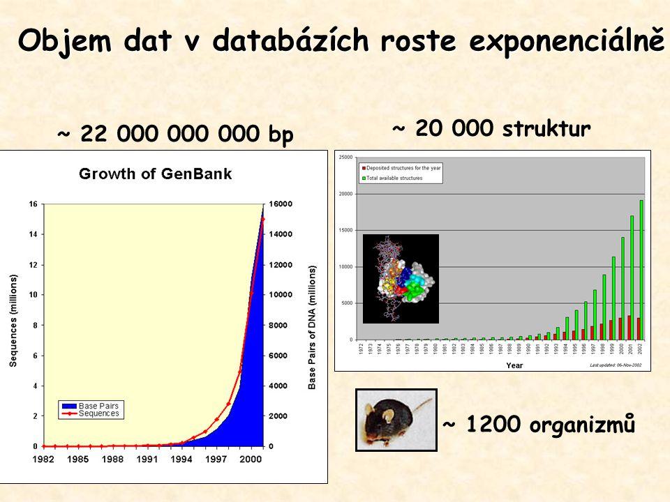 ~ 22 000 000 000 bp ~ 20 000 struktur Objem dat v databázích roste exponenciálně ~ 1200 organizmů