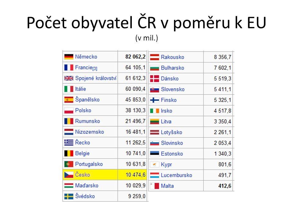 Počet obyvatel ČR v poměru k EU (v mil.)