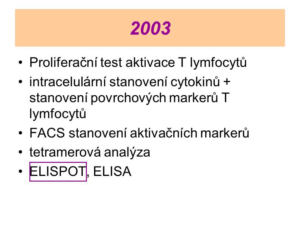 2003 Proliferační test aktivace T lymfocytů intracelulární stanovení cytokinů + stanovení povrchových markerů T lymfocytů FACS stanovení aktivačních m