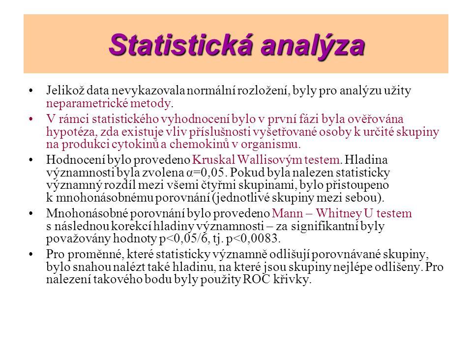 Statistická analýza Jelikož data nevykazovala normální rozložení, byly pro analýzu užity neparametrické metody. V rámci statistického vyhodnocení bylo