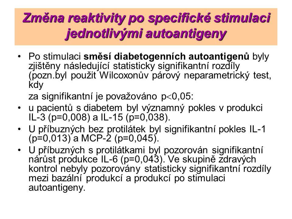 Změna reaktivity po specifické stimulaci jednotlivými autoantigeny Po stimulaci směsí diabetogenních autoantigenů byly zjištěny následující statistick