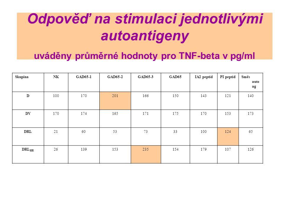 Odpověď na stimulaci jednotlivými autoantigeny uváděny průměrné hodnoty pro TNF-beta v pg/ml SkupinaNKGAD65-1GAD65-2GAD65-3GAD65IA2 peptidPI peptidSmě