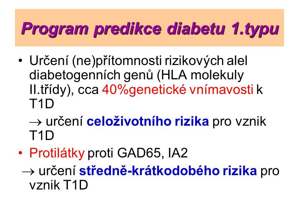 Program predikce diabetu 1.typu Určení (ne)přítomnosti rizikových alel diabetogenních genů (HLA molekuly II.třídy), cca 40%genetické vnímavosti k T1D